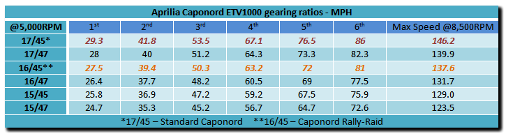 Aprilia Caponord ETV1000 Rally-Raid gearing ratio