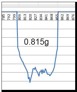 Aprilia Caponord ETV1000 Rally-Raid accelerometer data