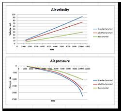 Aprilia Caponord ETV1000 Rally-Raid airbox snorkel air velocity and pressure