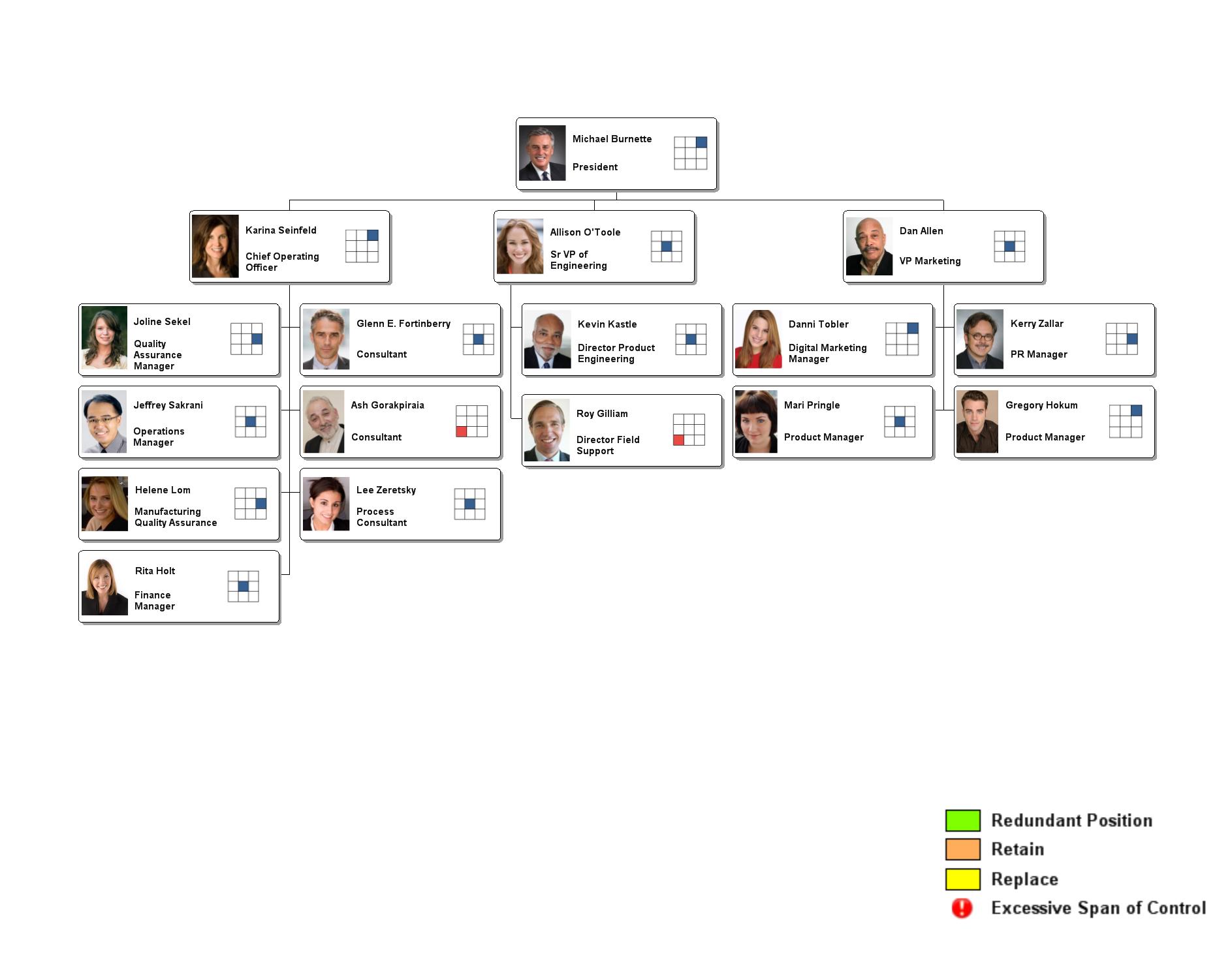 Charting Employee Performance