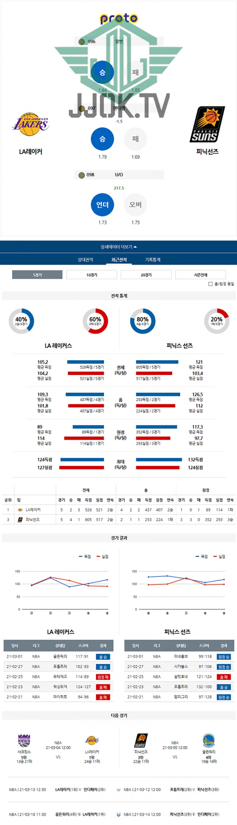 NBA 분석