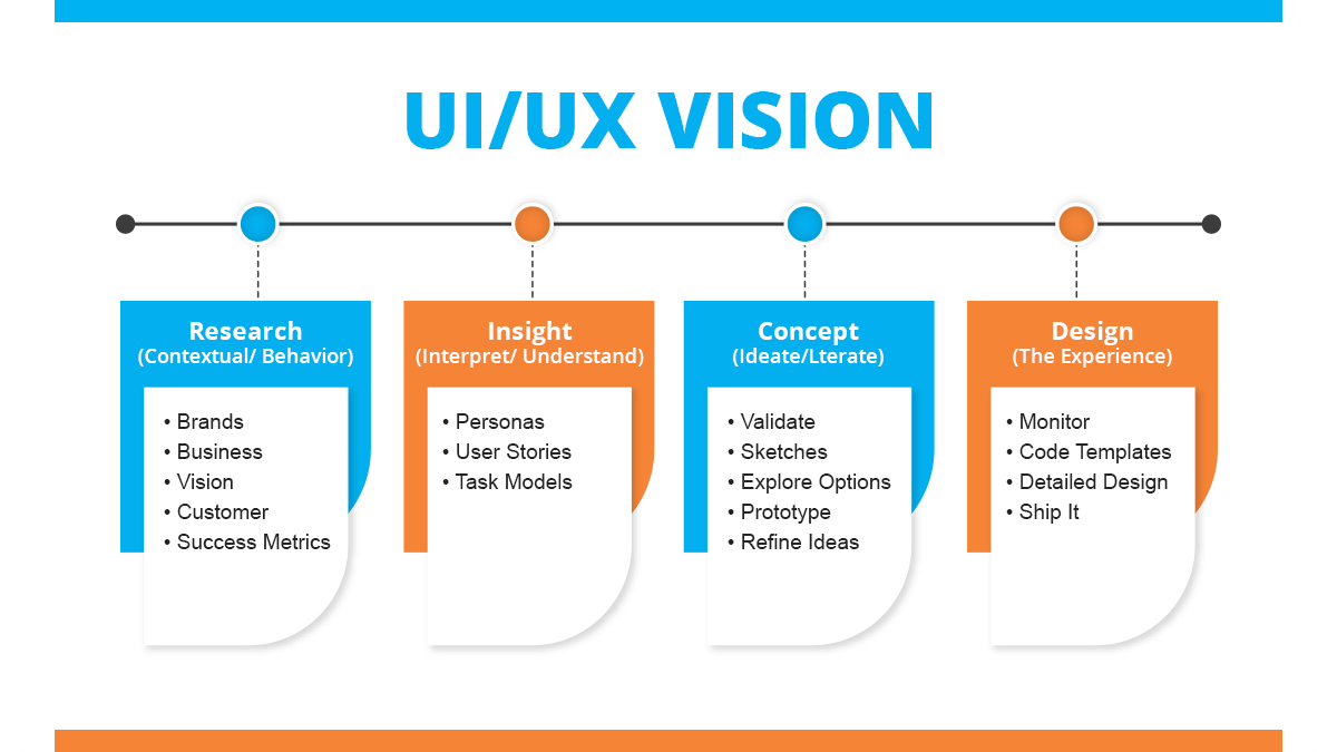Role of UI/UX Design in The Development of Mobile Apps