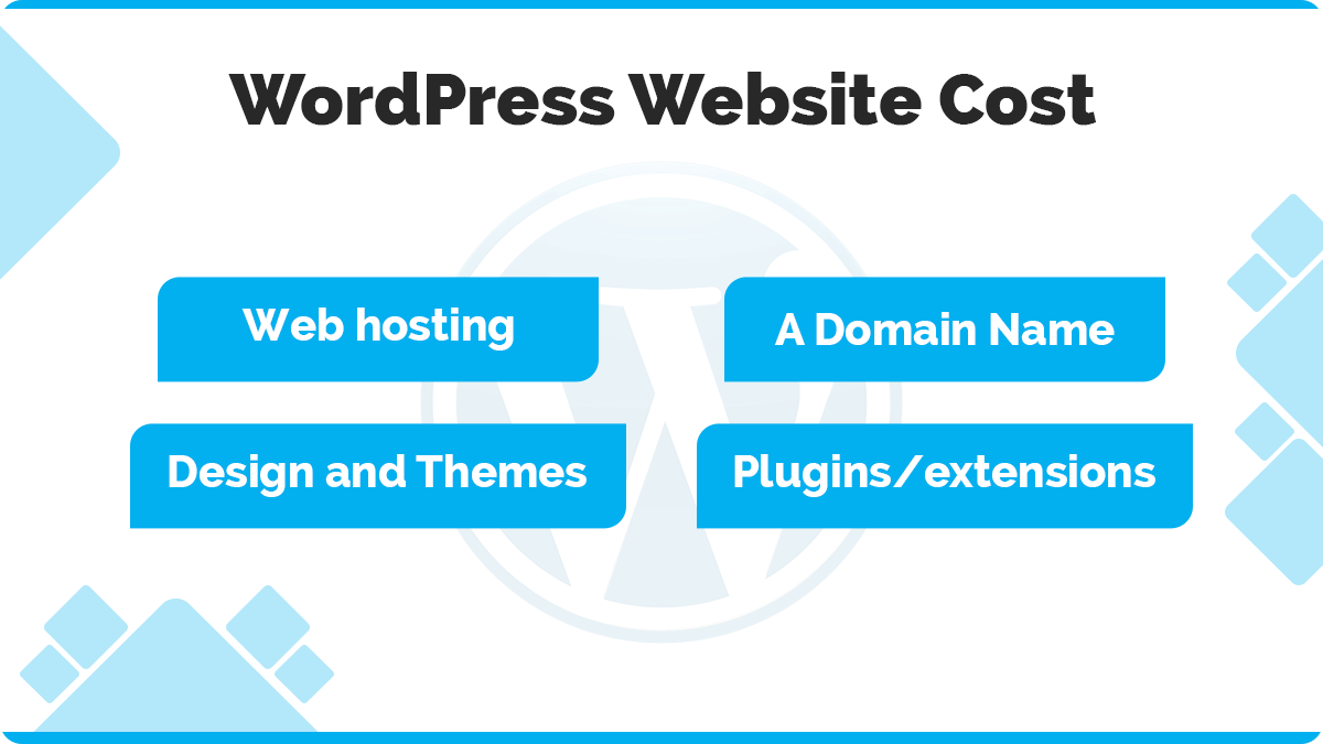 WordPress Website Cost - The Real Truth Behind Building a Site