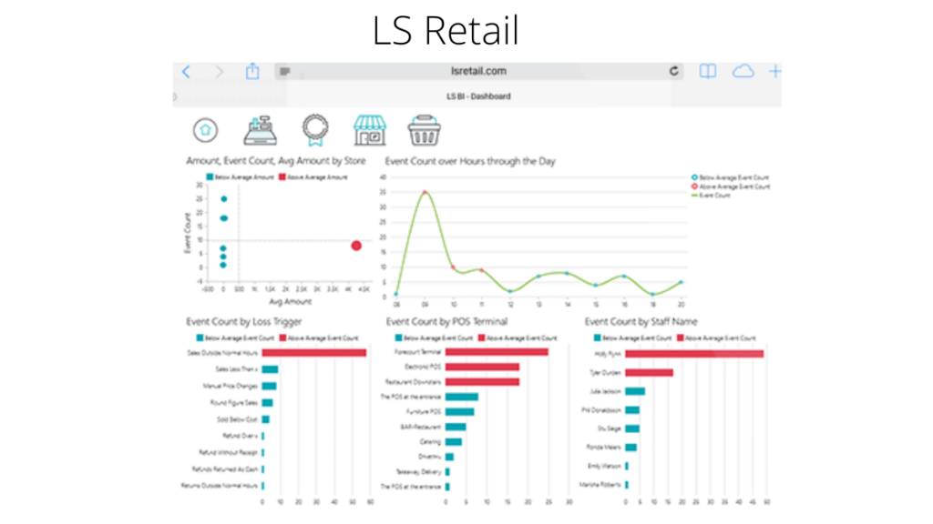 LS Retail- 10 Best Pharmacy Software For Improved Medical Practices