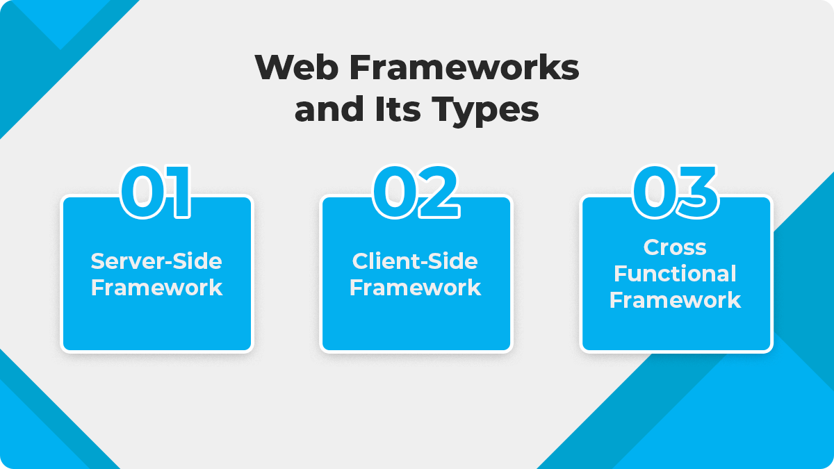Web Frameworks And Its Types- Which Modern Technology Is Preferable To Replace The Old Websites?