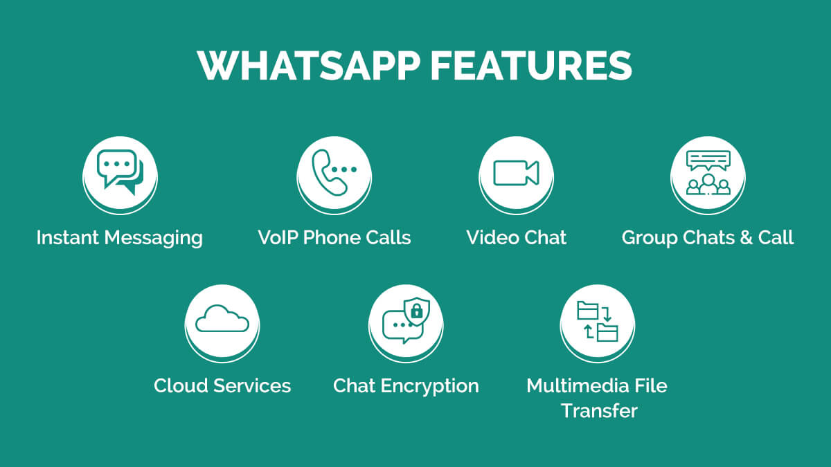 WhatsApp Features-How Much Does It Cost to Development of Real-Time Chat App