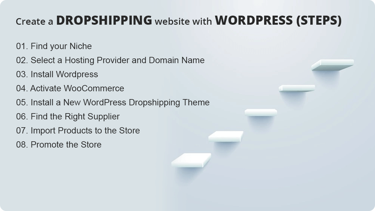 Steps of Creatine Dropshipping: How To Create A Successful Dropshipping Website With WordPress?