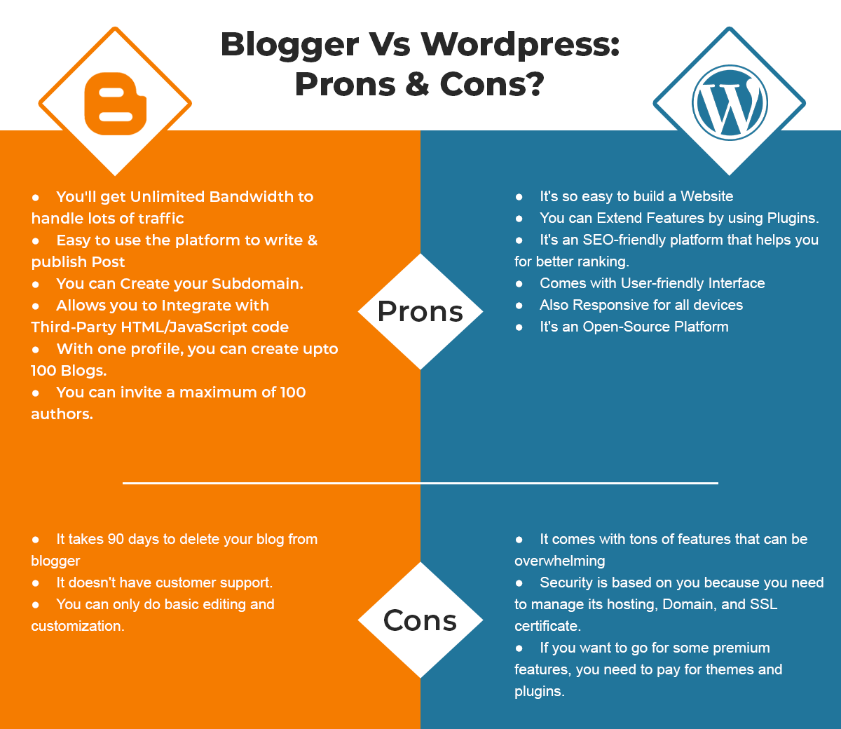 Blogger Vs WordPress: Key Differences With Pros And Cons