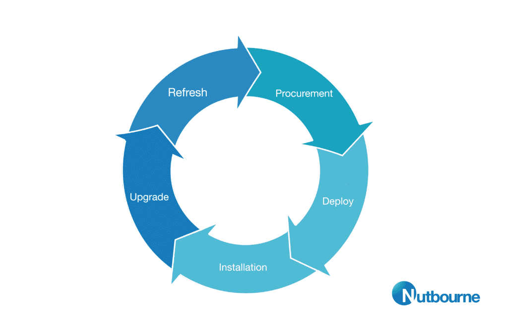 The It Lifecycle - Nutbourne It Services