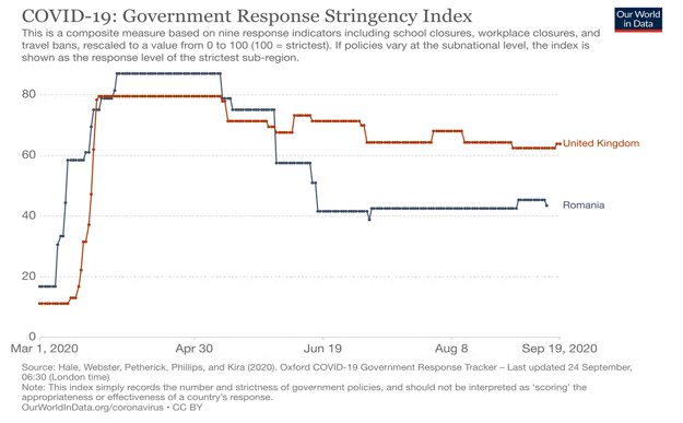 COVID-19: Government Response Stringency Index