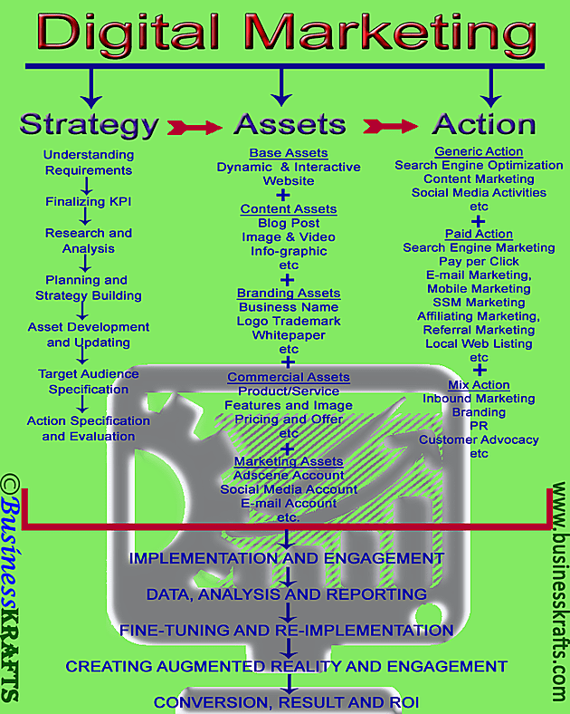 Info-graph - strategy, assets and actions in digital marketing