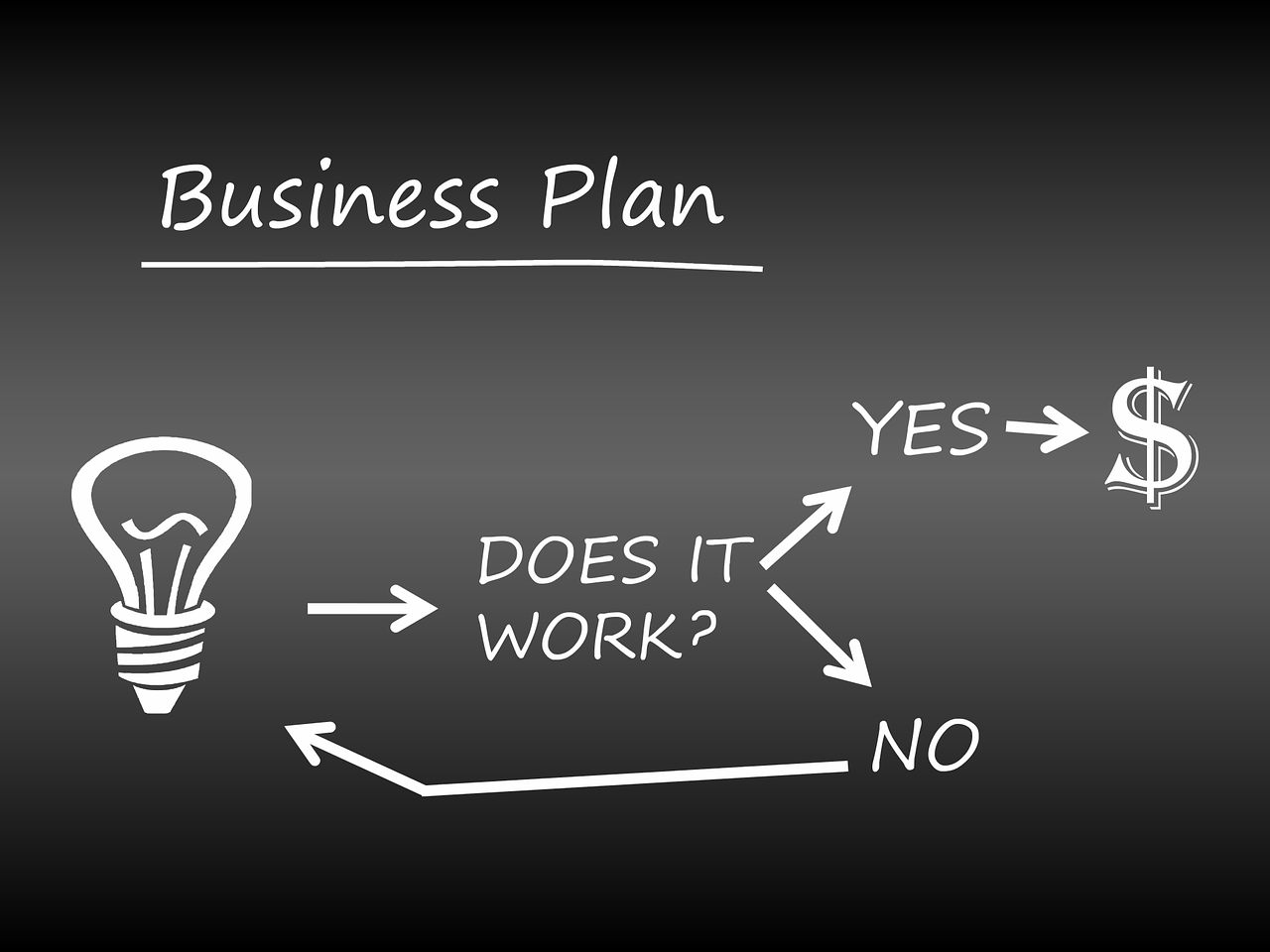 How to right the most effective business plan