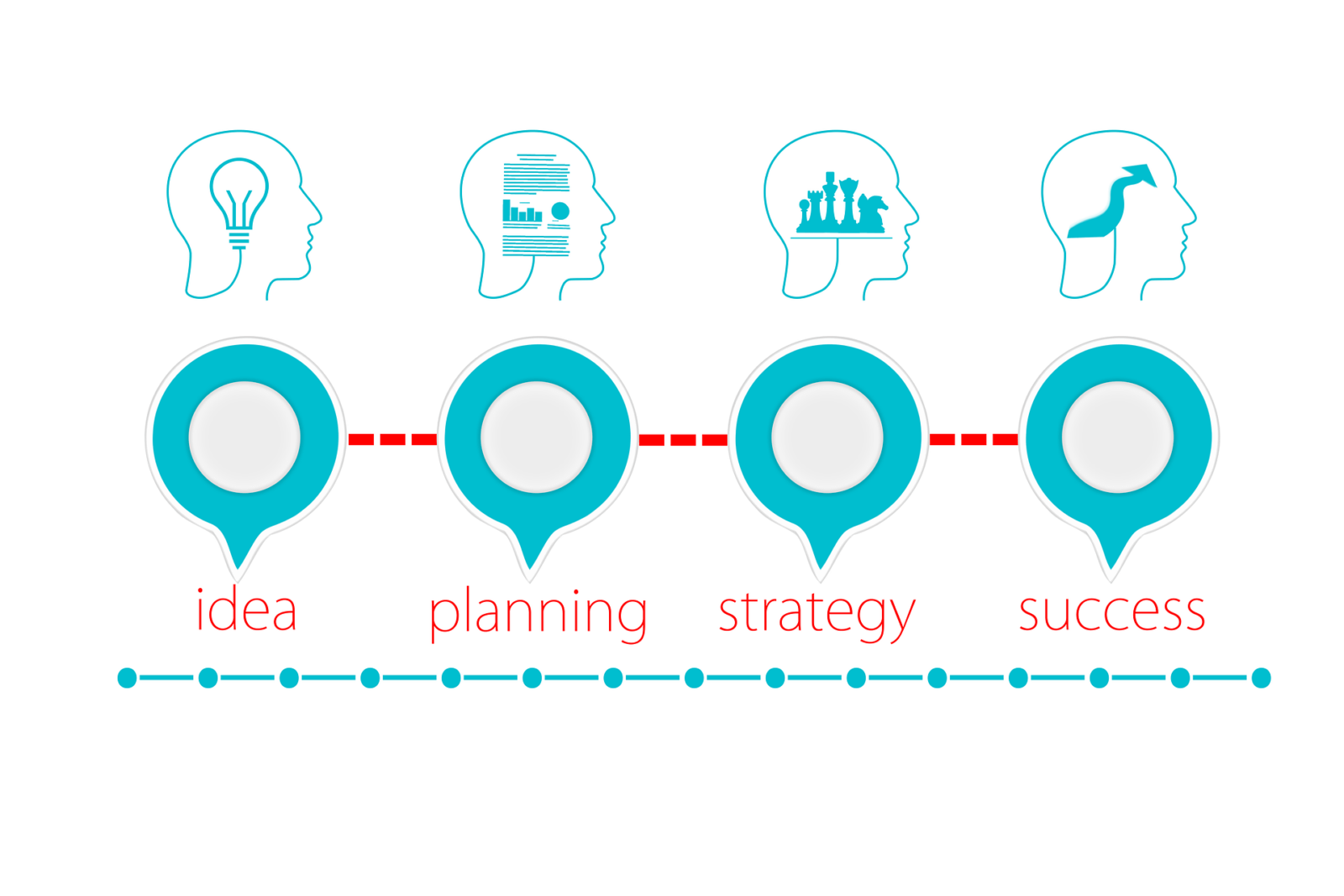 idea-planning-strategy: stratup success