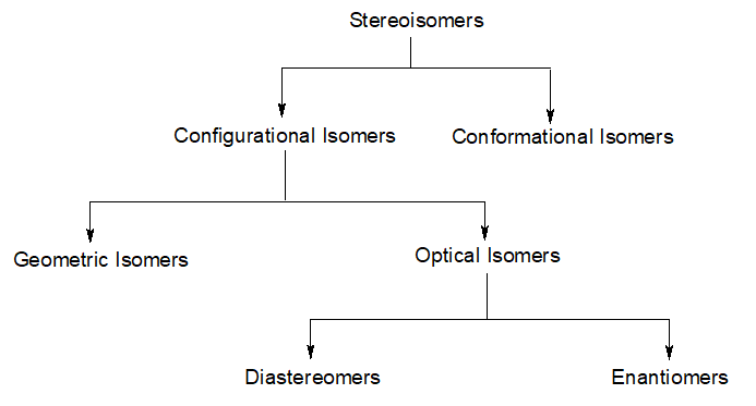 Stereoisomers
