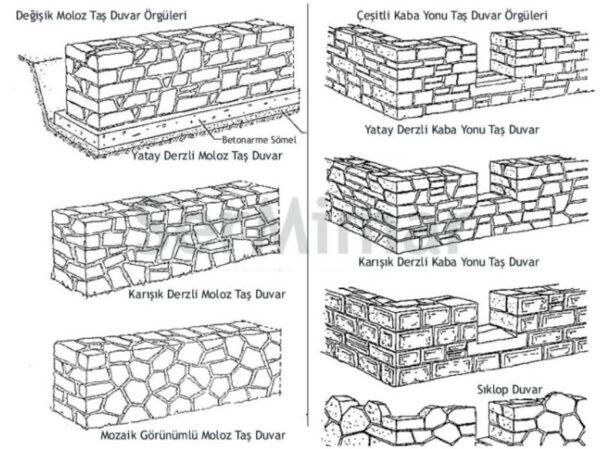 Duvarlar ve Proje Detaylarıyla Yapımı
