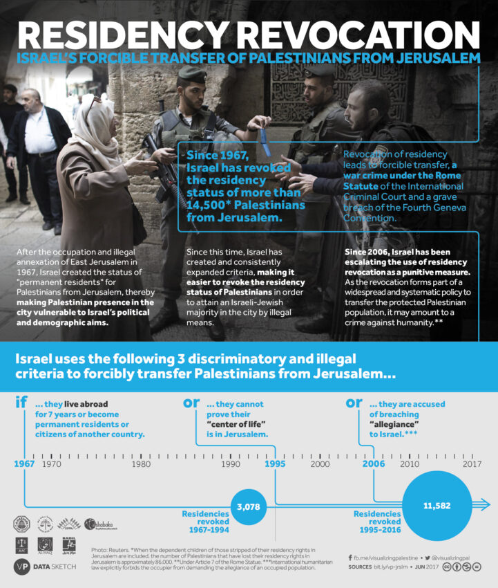 Residency Revocation - Israel's Forcible Transfer of Palestinians from Jerusalem