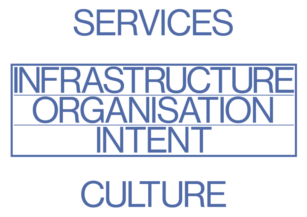 Full Stack Service Design layers showing services, infrastructure, organisation, intent and culture