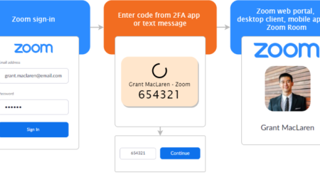 zoom two factor authentication