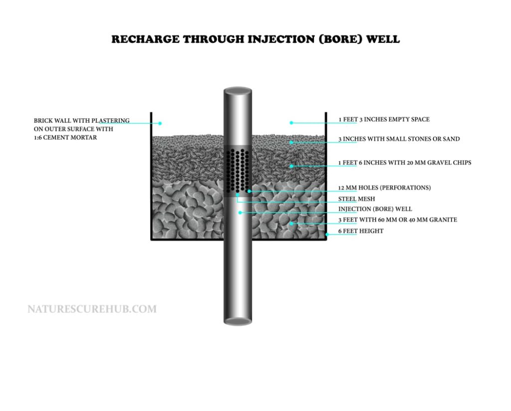 Recharge through Injection Borewell
