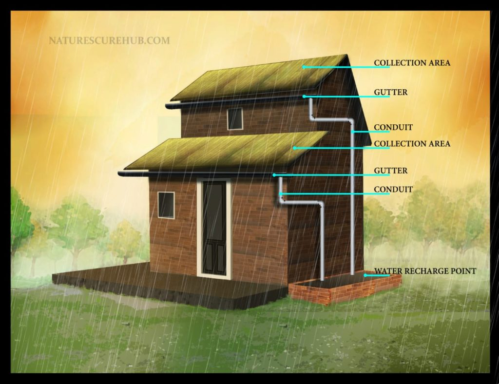 How to build Gutter to save water from Rooftop Catchment Area