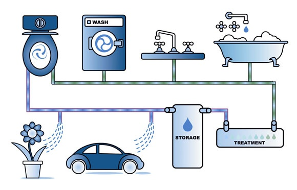 Water recycling - how can we use the water cycle to help conserve fresh water