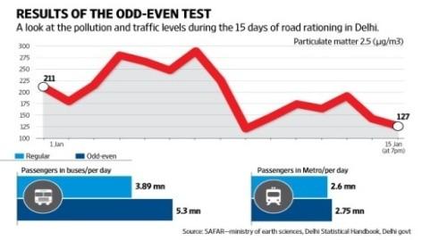 Results of Odd-Even Test in Delhi