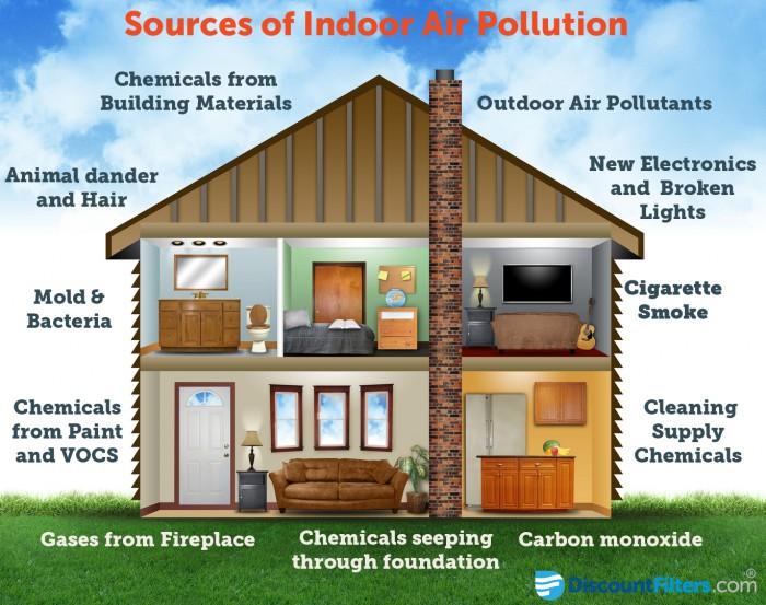 Sources-of-Indoor-Air-Pollution at homes and Offices