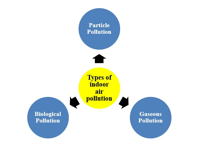 Types of indoor air pollution