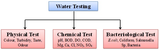 Types of Water Quality Testing - Drinking Water Analysis - Perfect Pollucon Services