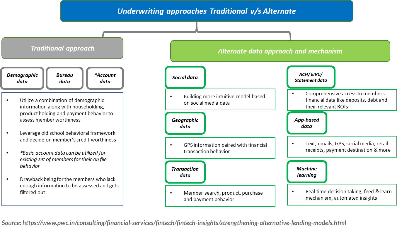 underwriting-approaches