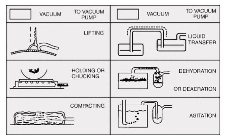Ingersoll Rand Vacuum Pump