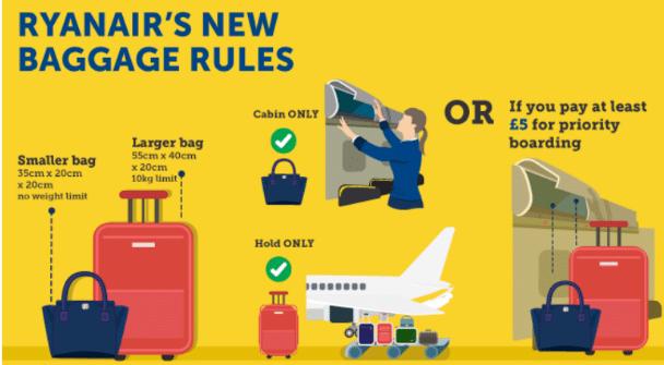Ryanair baggage rules 2018