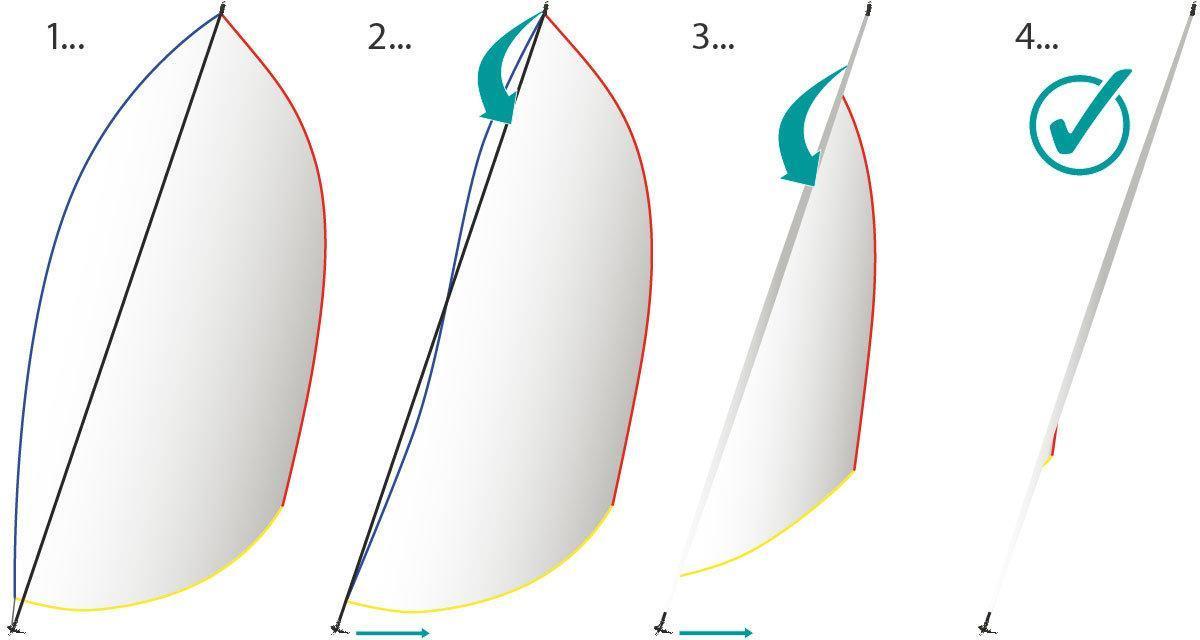Quantum-Topdown-Gennaker-Rollgennaker-Furling-Funktion