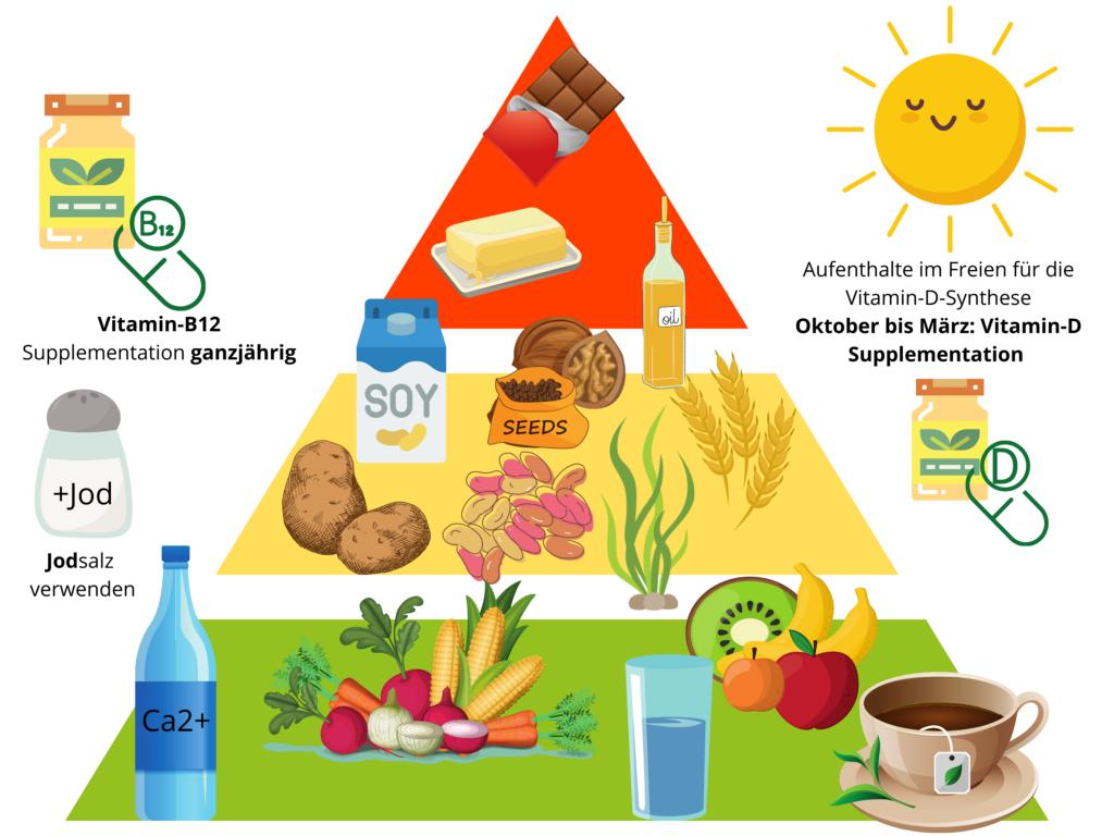 Richtlinien Vegane Ernährung - vegane Lebensmittelpyramdie