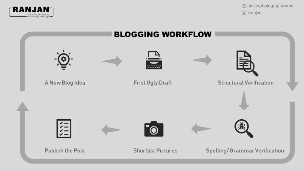 Photography Blogging Workflow