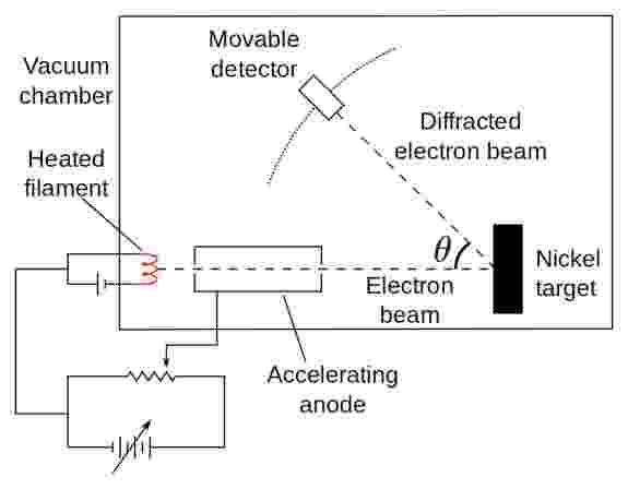 """When electrons are fired at a target, they will diffract off at an angle. Measuring the electrons' momenta enables us to determine whether their behavior is wave-like or particle-like, and the 1927 Davisson-Germer experiment was the first experimental confirmation of de Broglie's """"matter wave"""" theory"""
