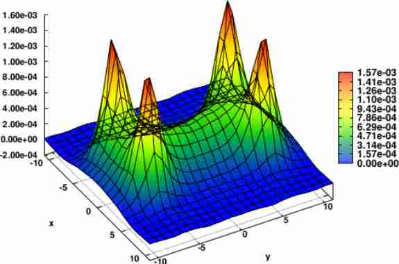 Colour Flux Tubes Produced By Four Static Quark And Antiquark Charges