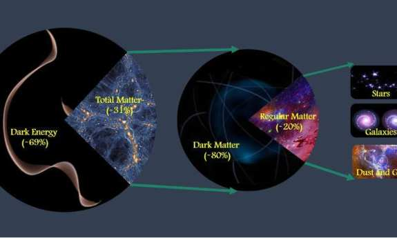 Team determined  matter makes up about 31% of the entire amount of matter & energy in  universe. Cosmologists believe about 20% of  total matter is made of regular or baryonic matter. which includes stars, galaxies, atoms, & life, while about 80%  made of dark matter, whose mysterious nature is not yet known but may consist of some as-yet-undiscovered subatomic particle.