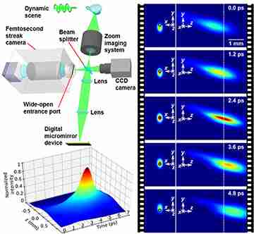 Real-time imaging of temporal focusing of a Femtosecond Laser