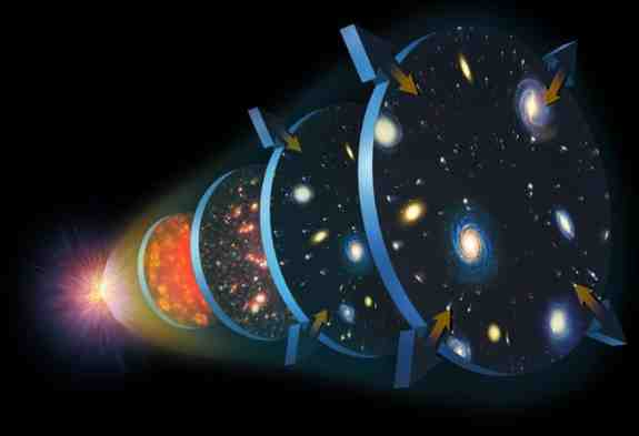 What was before the Big Bang