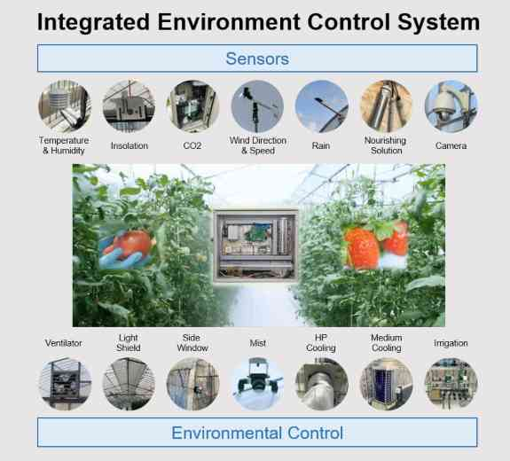 Integrated Environment Control System By Panasonic