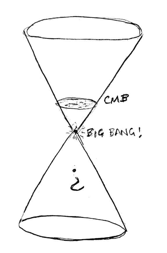 Upside Down Parallel Universe theory