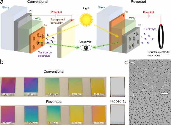 Nanostructure and device design. (a) Schematics illustrating the conventional and reverse architectures. (The sun and the eye are free clipart under the CC0 1.0 Universal Public Domain Dedication.) (b) Photos of samples (18 × 24 mm2) with different thickness of WO3. Samples placed with Pt reflector facing up are also shown for comparison. (c) Electron microscopy images showing nanoholes in Au (conventional) or Pt (reversed).