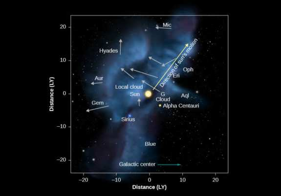 Sun and planets are currently moving through the Local Interstellar Cloud, which is also called the Local Fluff