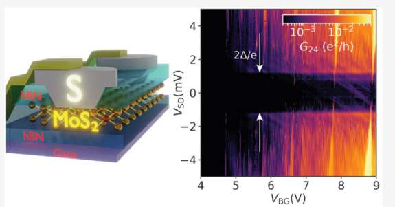 Scientists Create Material With Zero Resistance By Combining Two Materials