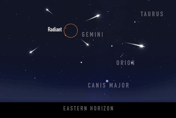 The Geminids radiate from near the star Castor in the constellation Gemini