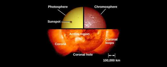 The Sun's Atmosphere Composite image showing the three components of the Sun's atmosphere: the photosphere, or surface, of the sun taken with ordinary light; the chromosphere, photographed in the light of the strong red spectral line of hydrogen (Halpha); and the crown seen with x-rays.