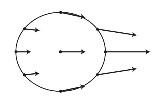 Arrows represent force of moon gravitational pull on Earth. To get tidal force— force that causes tides—we subtract this average gravitational pull on Earth from the gravitational pull at each location on Earth.
