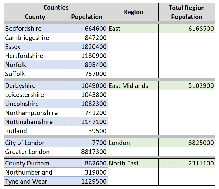 grouped counties data