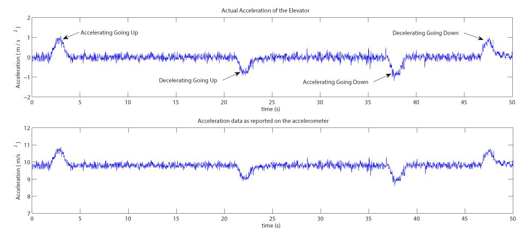 The accelerometer recording from a smart phone placed inside an elevator car.